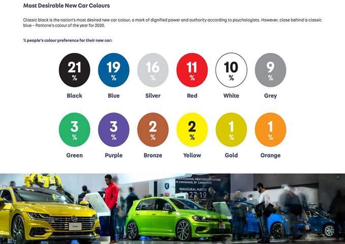 هذه هي السيارات الأكثر شعبية في بريطانيا