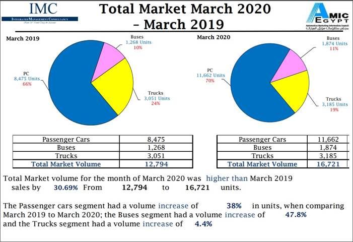 أميك: مبيعات السيارات   خلال شهر مارس 2020 بلغت 16,721 وحدة