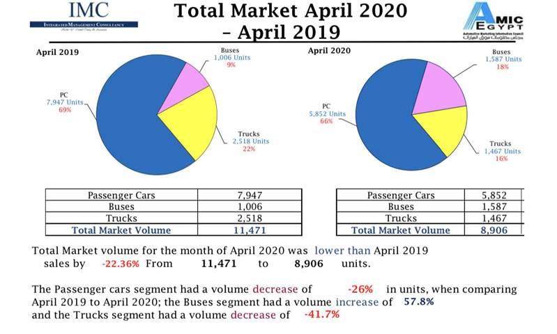 مبيعات الملاكى تتراجع 26 % خلال شهر أبريل فى مصر