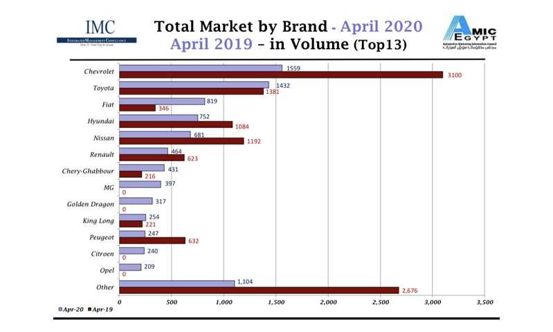 تراجع مبيعات 5 علامات تجارية في مصر خلال شهر أبريل 2020