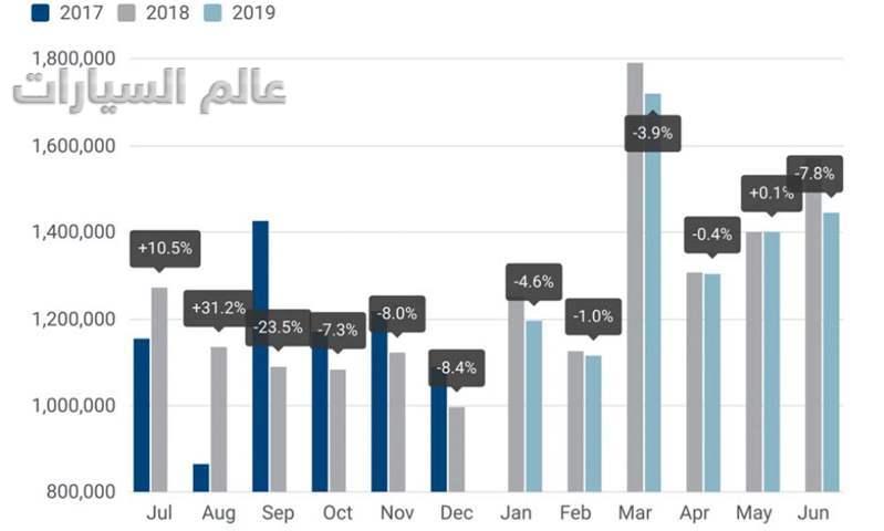 تقرير: مبيعات السوق الأوروبي تسجل 1.5 مليون سيارة  خلال  يونيو